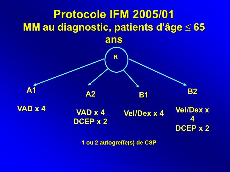MM au diagnostic, patients d âge  65 ans