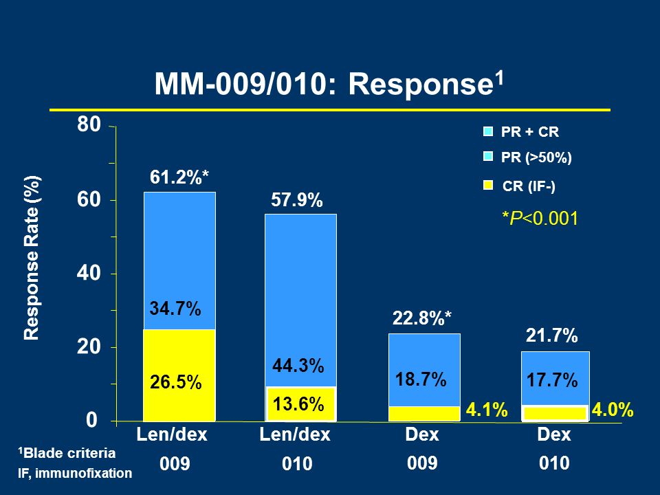 MM-009/010: Response1 80. PR + CR. PR (>50%) 61.2%* 22.8%* CR (IF-) 60. 57.9% 21.7% *P<0.001.