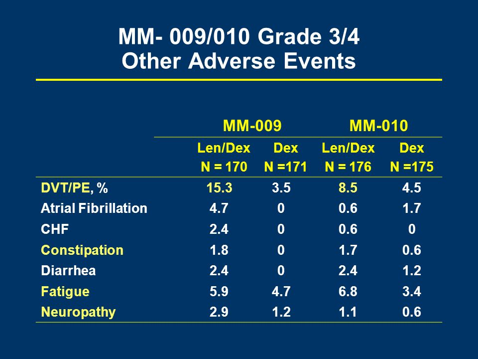 MM- 009/010 Grade 3/4 Other Adverse Events