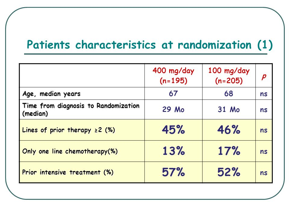 Patients characteristics at randomization (1)