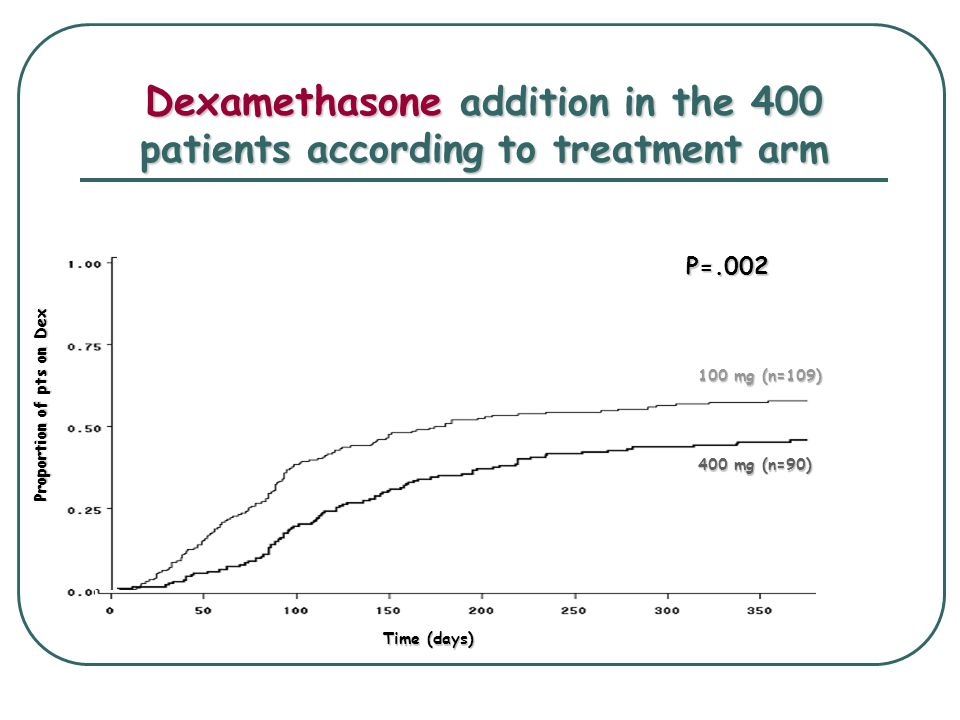 Dexamethasone addition in the 400 patients according to treatment arm