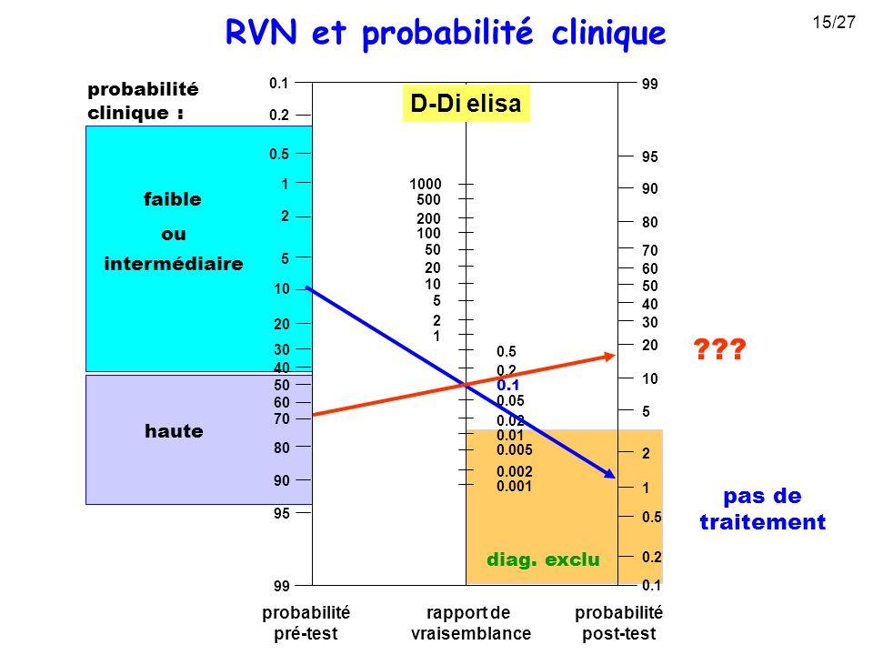 RVN et probabilité clinique