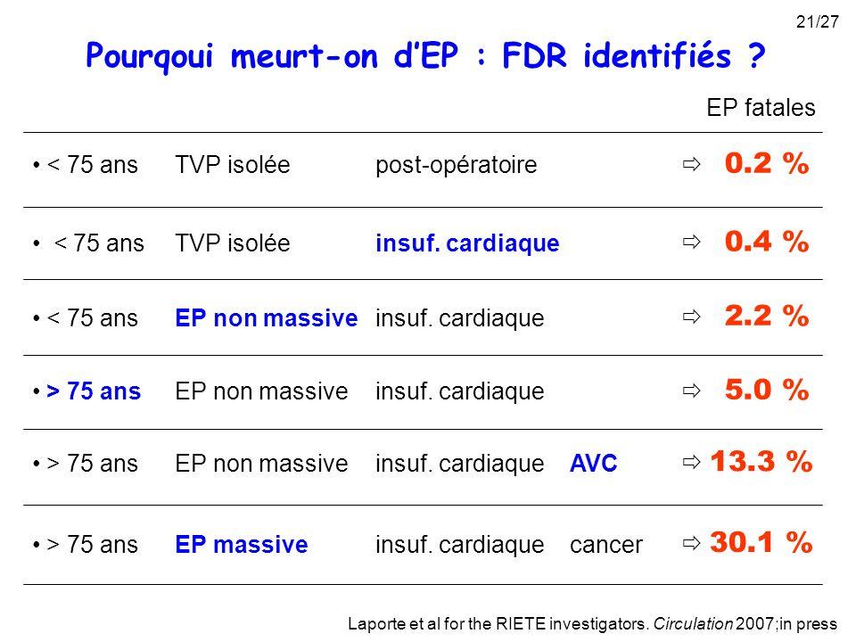 Pourqoui meurt-on d'EP : FDR identifiés