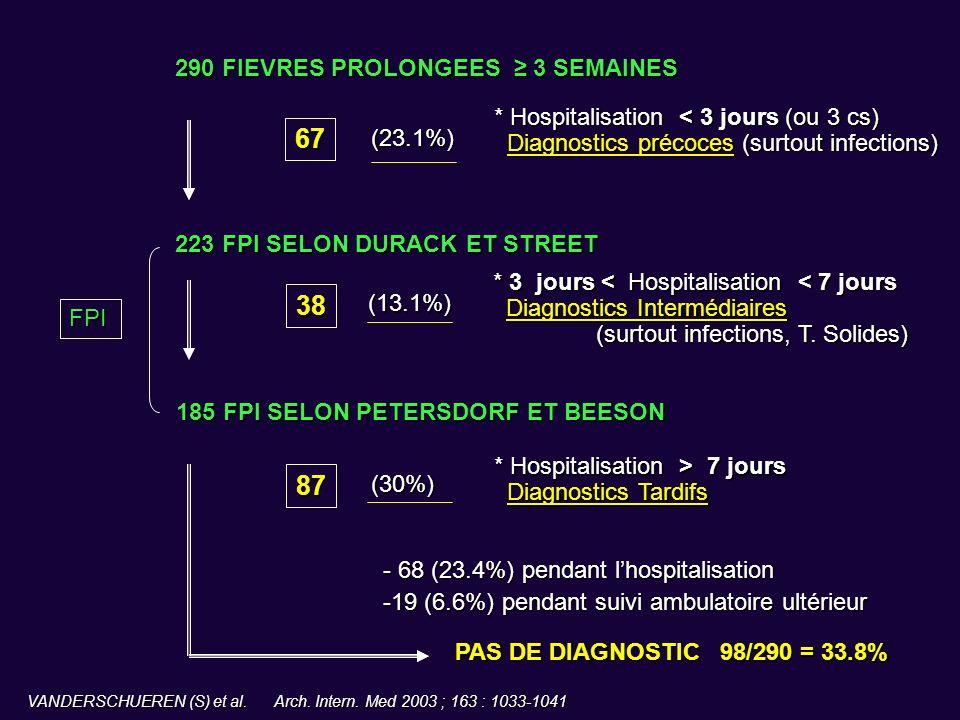 67 38 87 290 FIEVRES PROLONGEES ≥ 3 SEMAINES