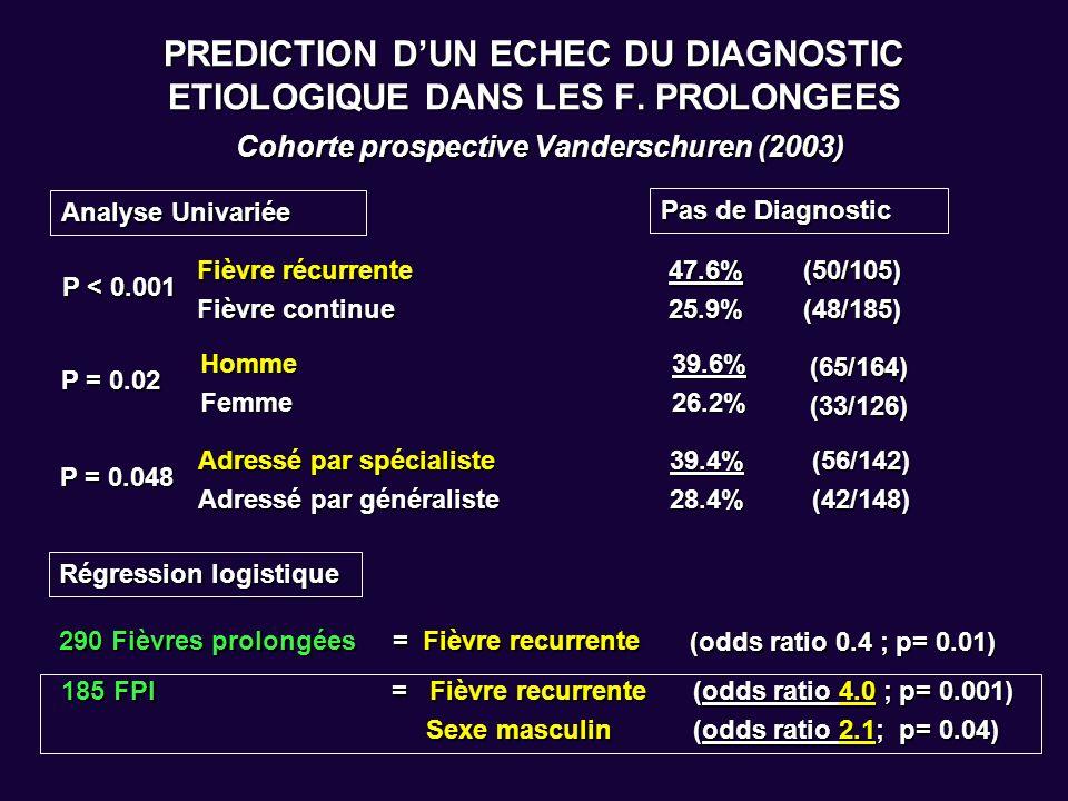 PREDICTION D'UN ECHEC DU DIAGNOSTIC ETIOLOGIQUE DANS LES F