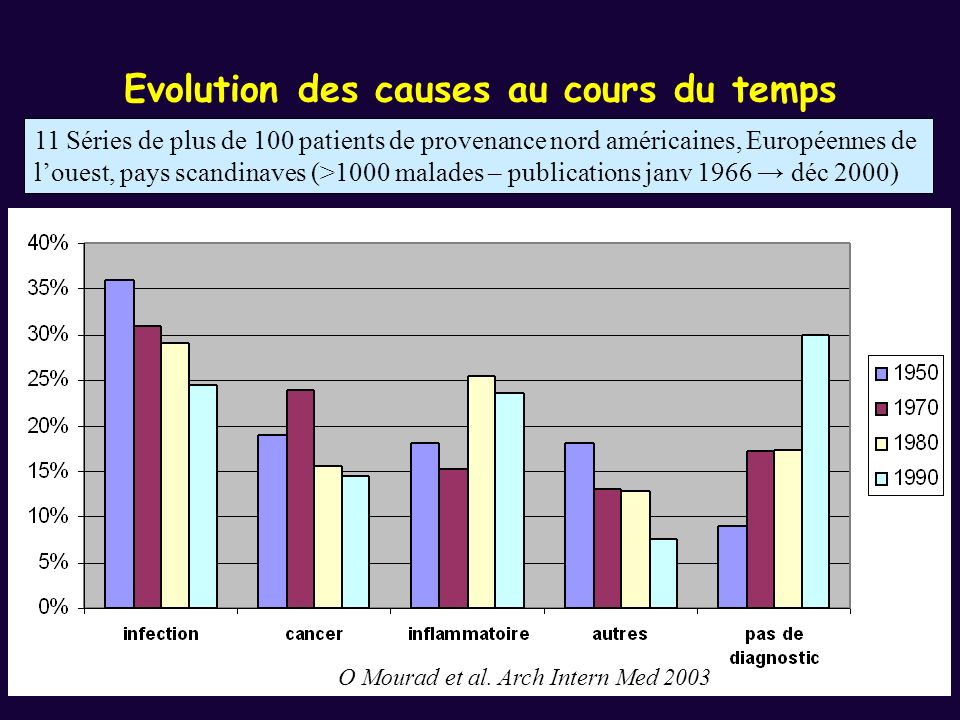 Evolution des causes au cours du temps