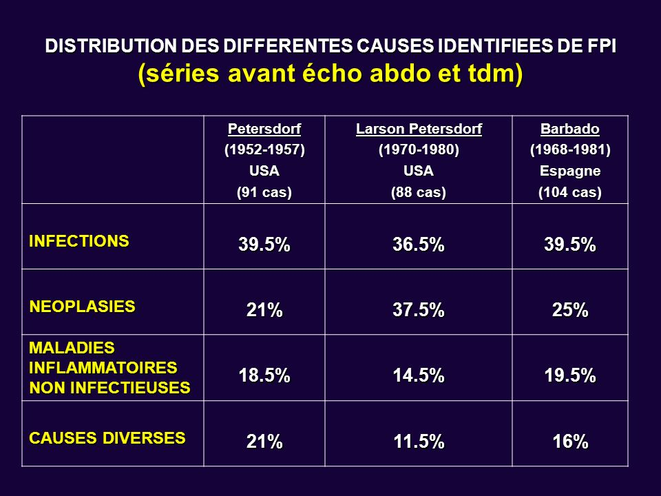 DISTRIBUTION DES DIFFERENTES CAUSES IDENTIFIEES DE FPI (séries avant écho abdo et tdm)