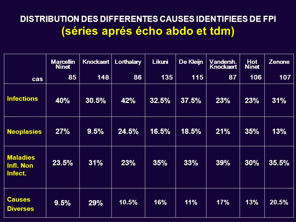 DISTRIBUTION DES DIFFERENTES CAUSES IDENTIFIEES DE FPI (séries aprés écho abdo et tdm)