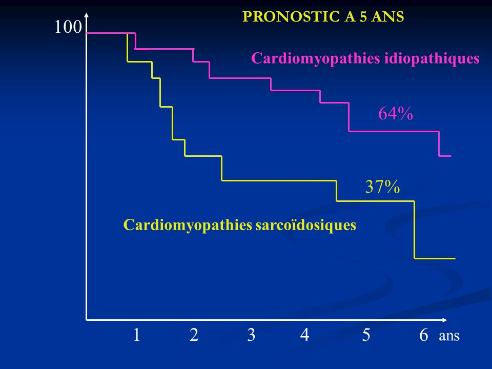 PRONOSTIC A 5 ANS 100. Cardiomyopathies idiopathiques. 64% 37% Cardiomyopathies sarcoïdosiques.