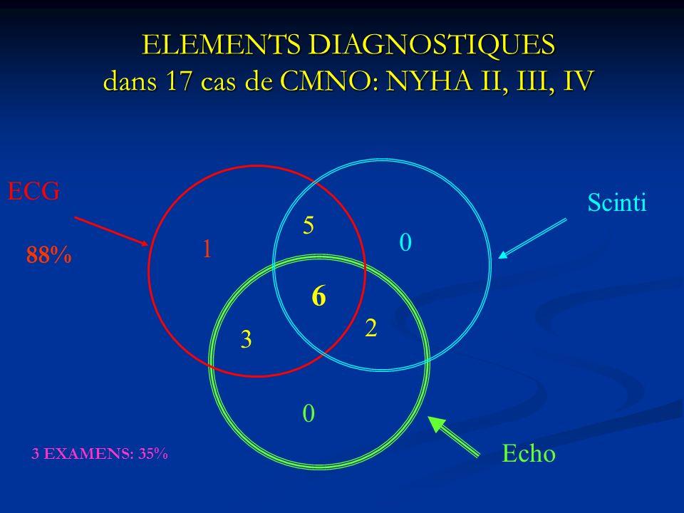 ELEMENTS DIAGNOSTIQUES dans 17 cas de CMNO: NYHA II, III, IV