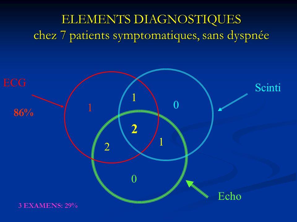 ELEMENTS DIAGNOSTIQUES chez 7 patients symptomatiques, sans dyspnée