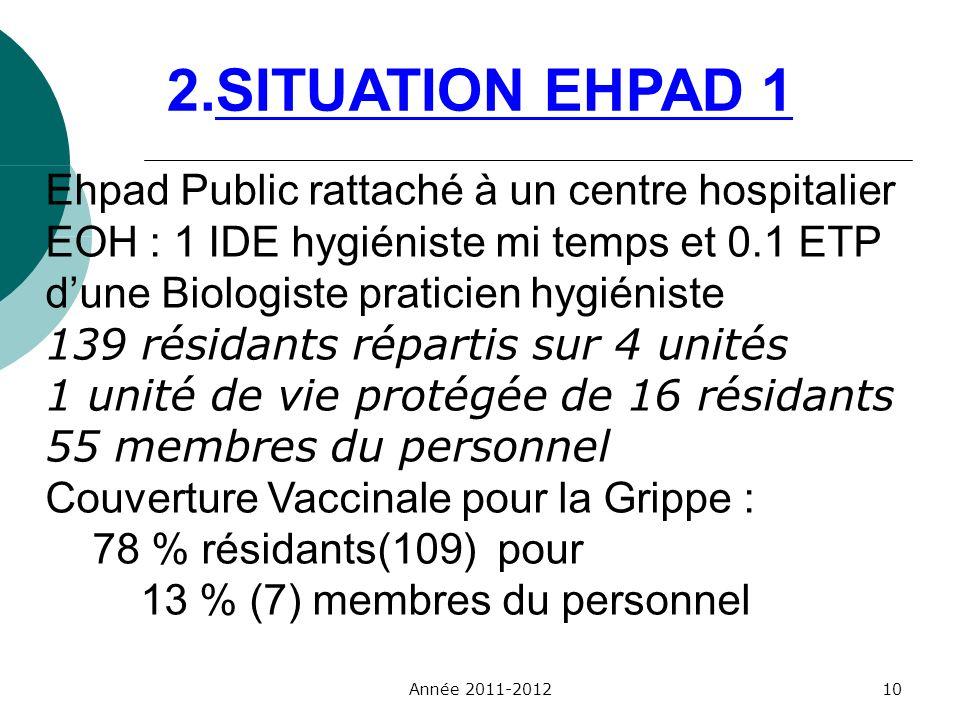 2.SITUATION EHPAD 1 Ehpad Public rattaché à un centre hospitalier