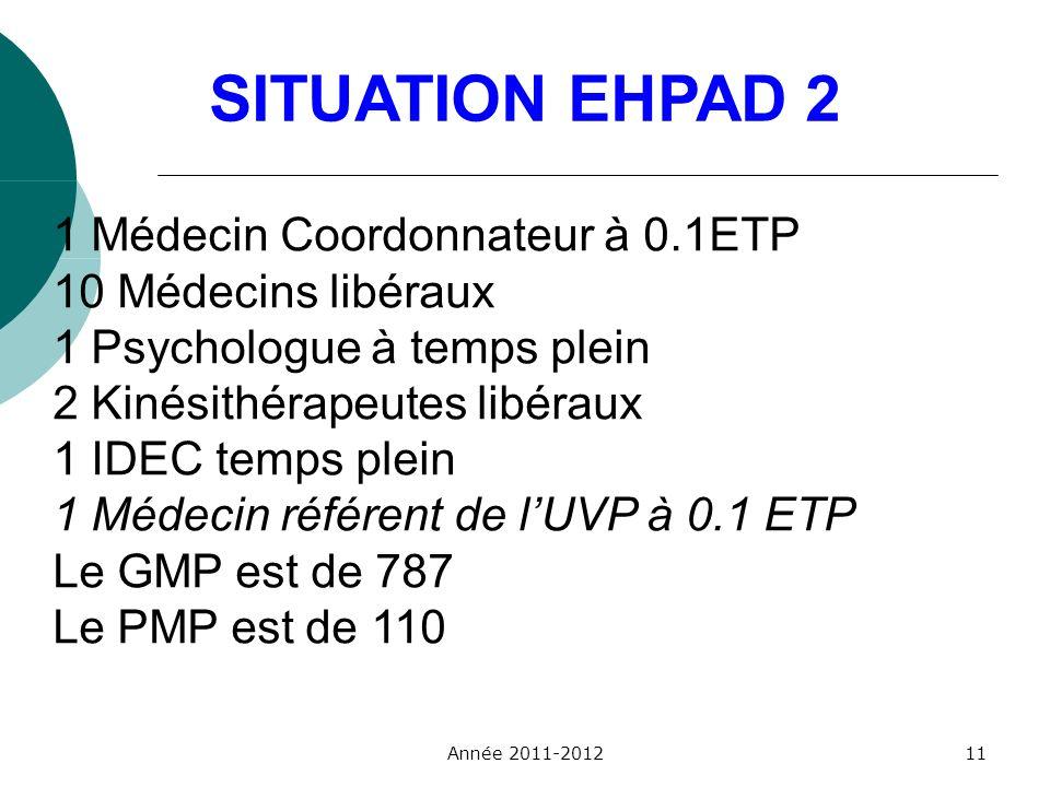 SITUATION EHPAD 2 1 Médecin Coordonnateur à 0.1ETP
