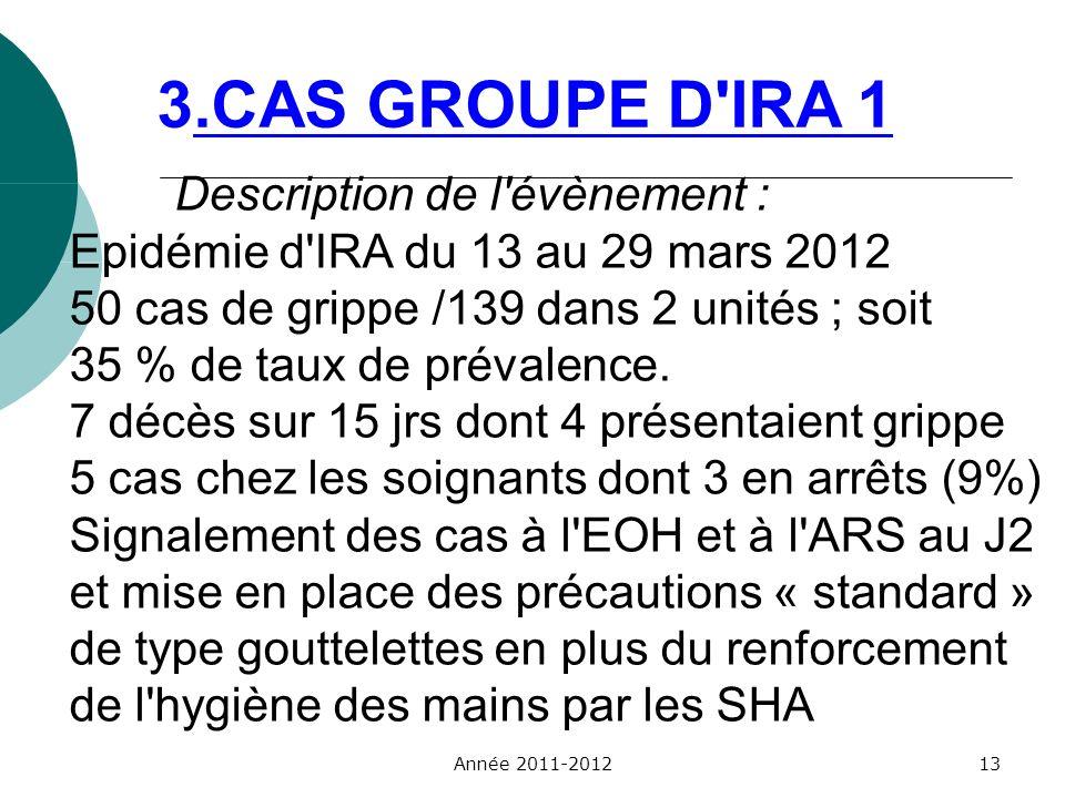 3.CAS GROUPE D IRA 1 Description de l évènement :