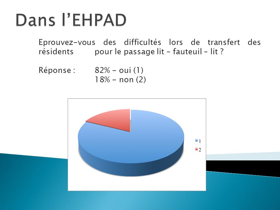 Dans l'EHPAD Eprouvez-vous des difficultés lors de transfert des résidents pour le passage lit – fauteuil – lit