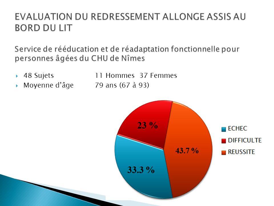 EVALUATION DU REDRESSEMENT ALLONGE ASSIS AU BORD DU LIT Service de rééducation et de réadaptation fonctionnelle pour personnes âgées du CHU de Nîmes