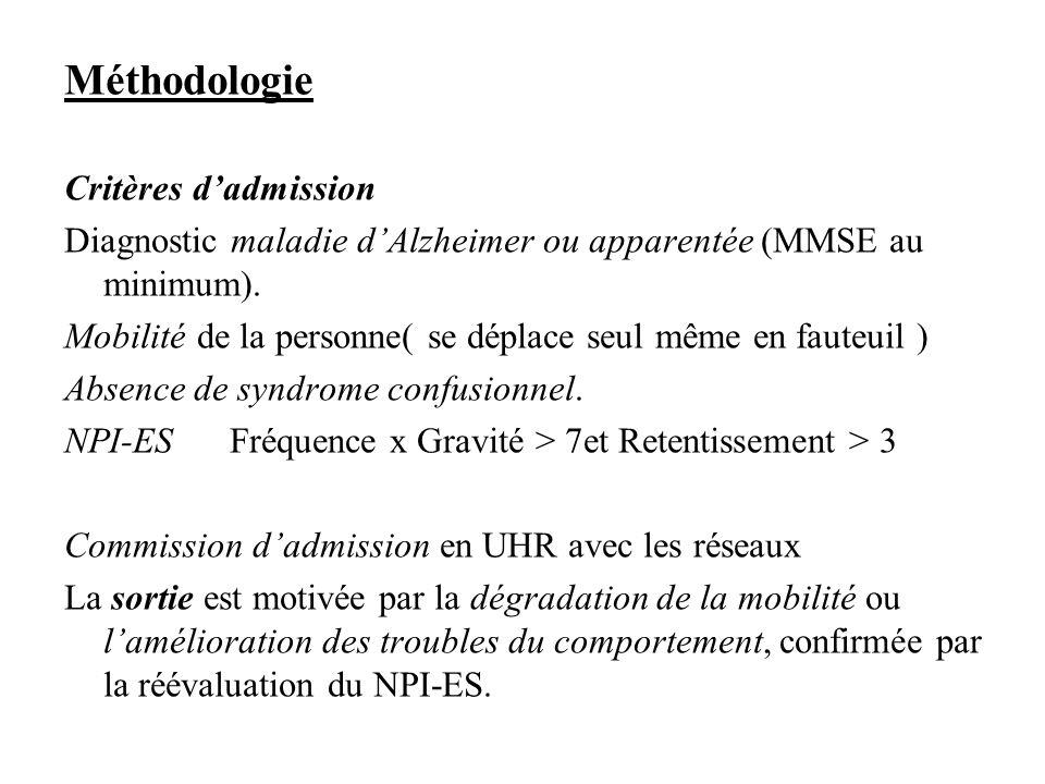 Méthodologie Critères d'admission