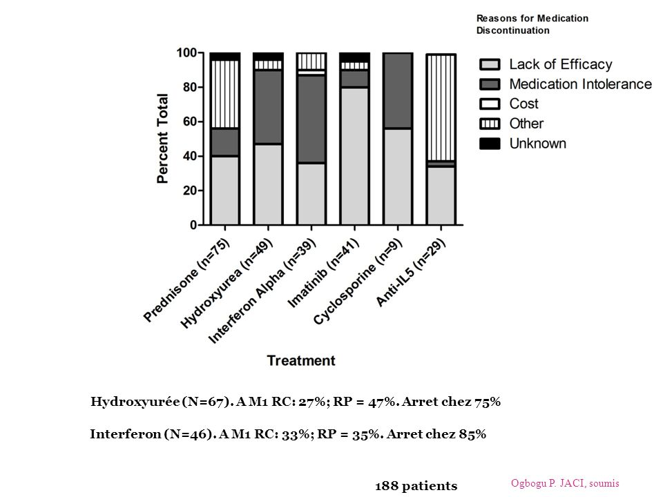 Hydroxyurée (N=67). A M1 RC: 27%; RP = 47%. Arret chez 75%