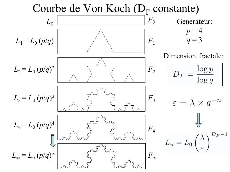 Courbe de Von Koch (DF constante)
