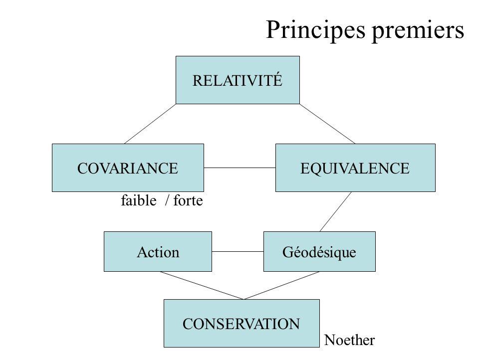 Principes premiers RELATIVITÉ COVARIANCE EQUIVALENCE faible / forte