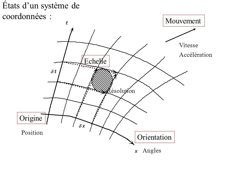 États d'un système de coordonnées :