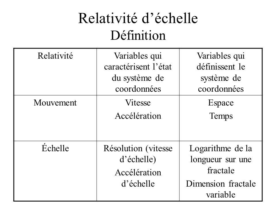 Relativité d'échelle Définition