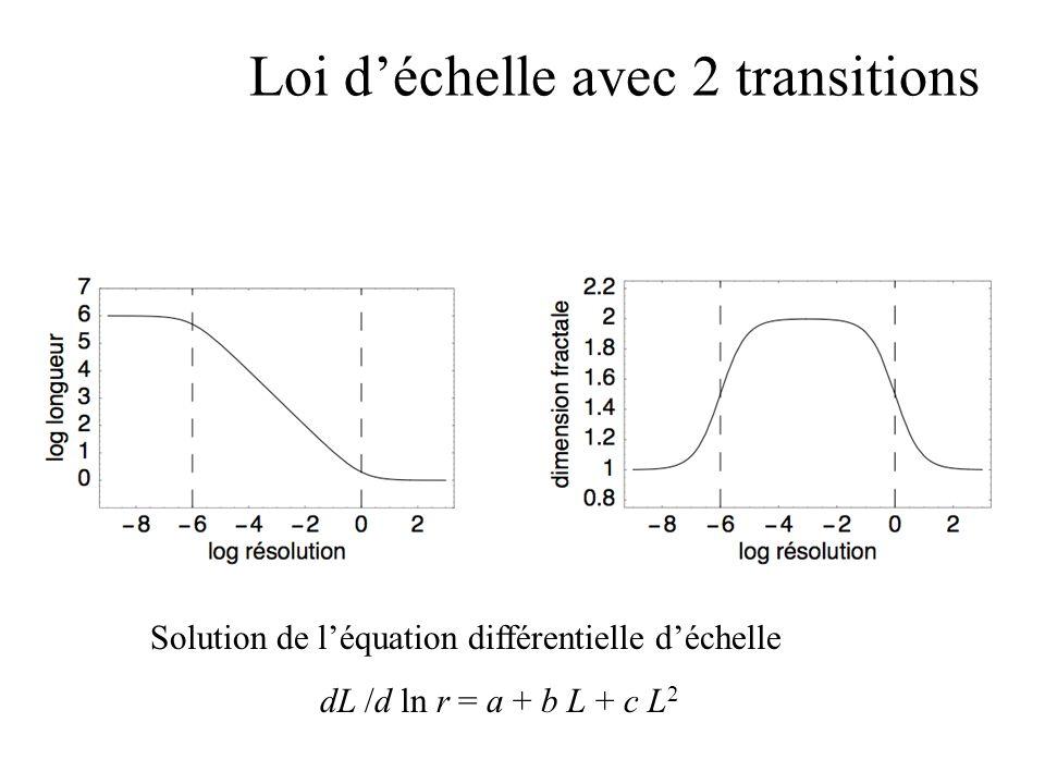 Loi d'échelle avec 2 transitions