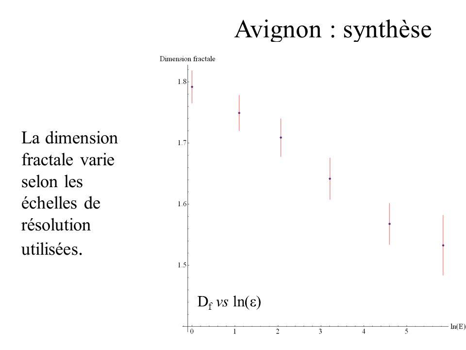 Avignon : synthèse La dimension fractale varie selon les échelles de résolution utilisées.