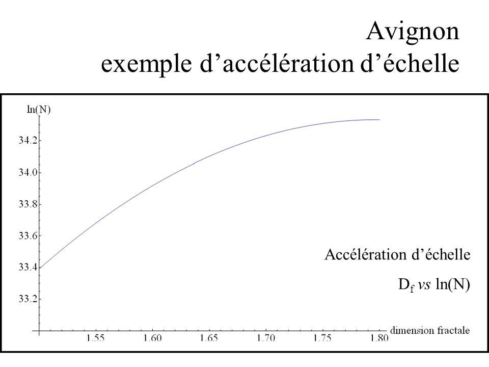 Avignon exemple d'accélération d'échelle