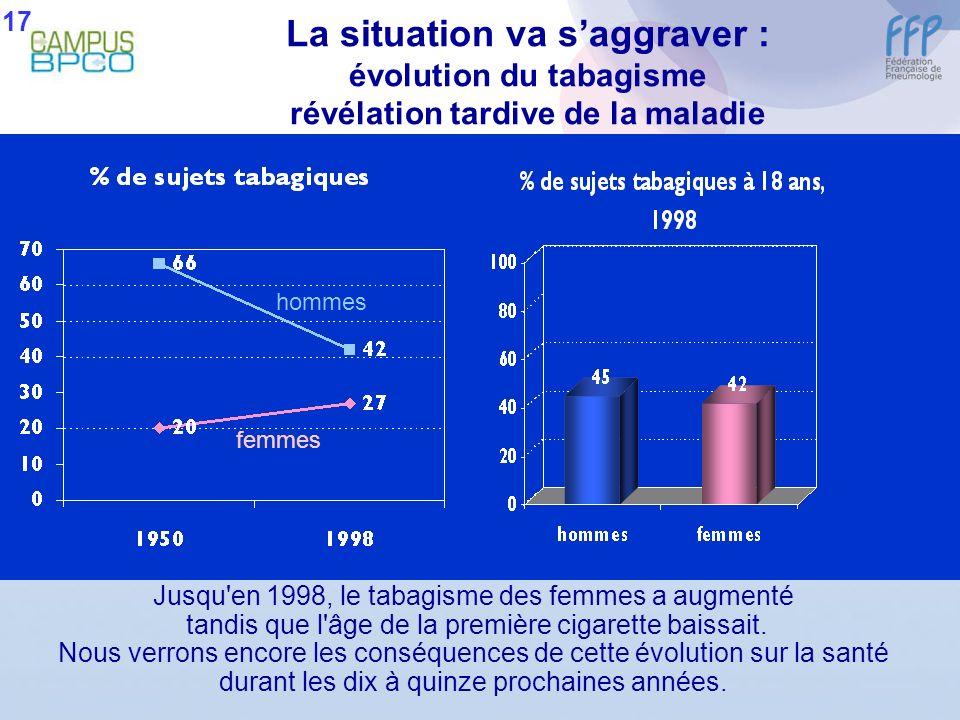 17 La situation va s'aggraver : évolution du tabagisme révélation tardive de la maladie. hommes. femmes.