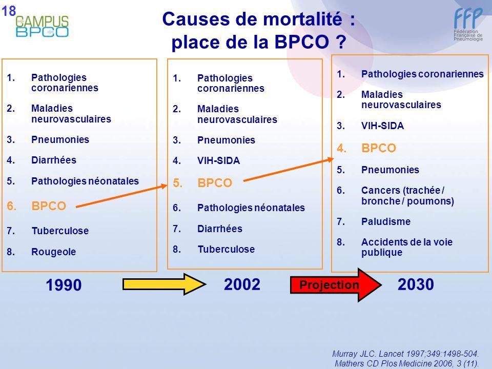 Causes de mortalité : place de la BPCO