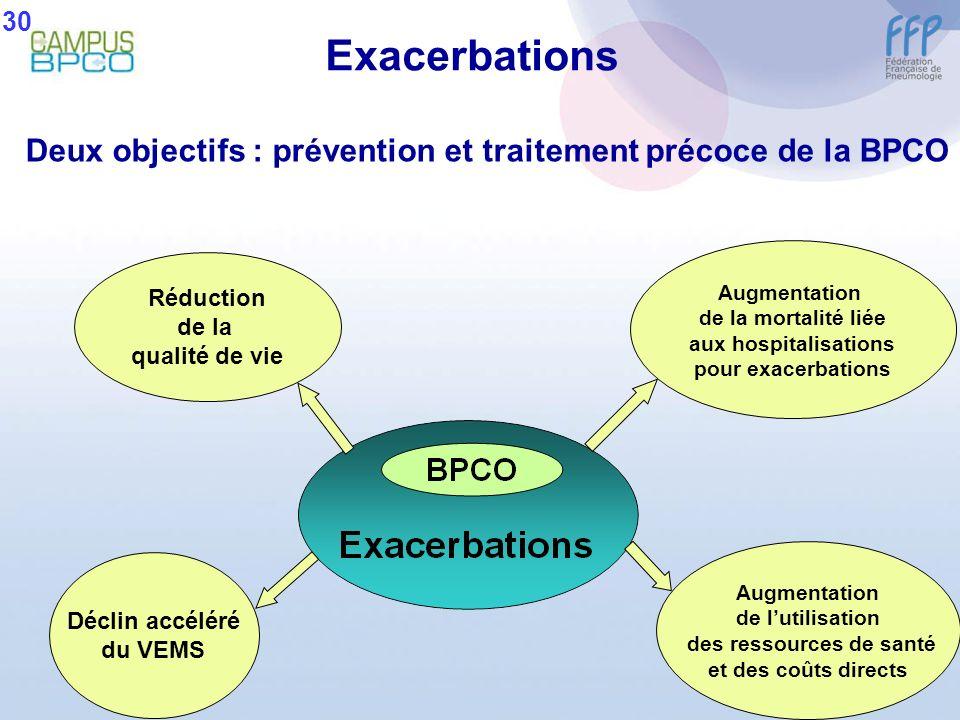 30 Exacerbations. Deux objectifs : prévention et traitement précoce de la BPCO. Augmentation. de la mortalité liée.