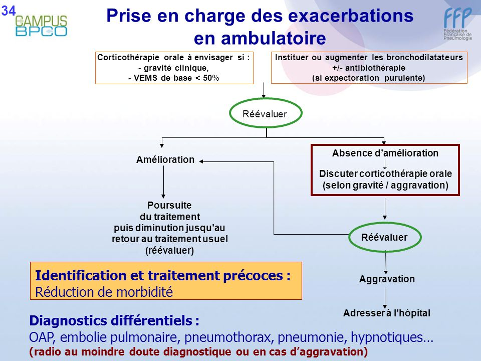 Prise en charge des exacerbations en ambulatoire