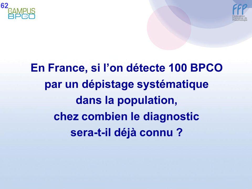 En France, si l'on détecte 100 BPCO par un dépistage systématique