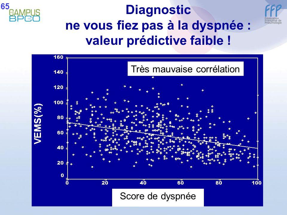 Diagnostic ne vous fiez pas à la dyspnée : valeur prédictive faible !