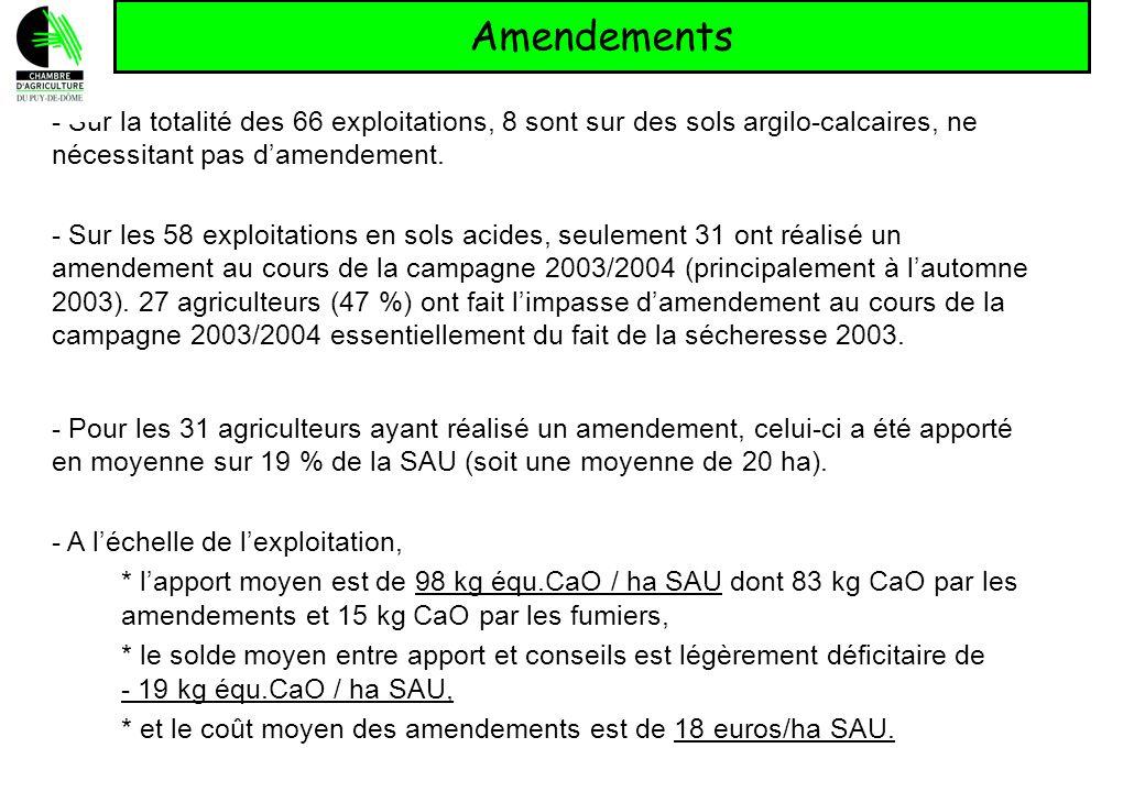 Amendements - Sur la totalité des 66 exploitations, 8 sont sur des sols argilo-calcaires, ne nécessitant pas d'amendement.