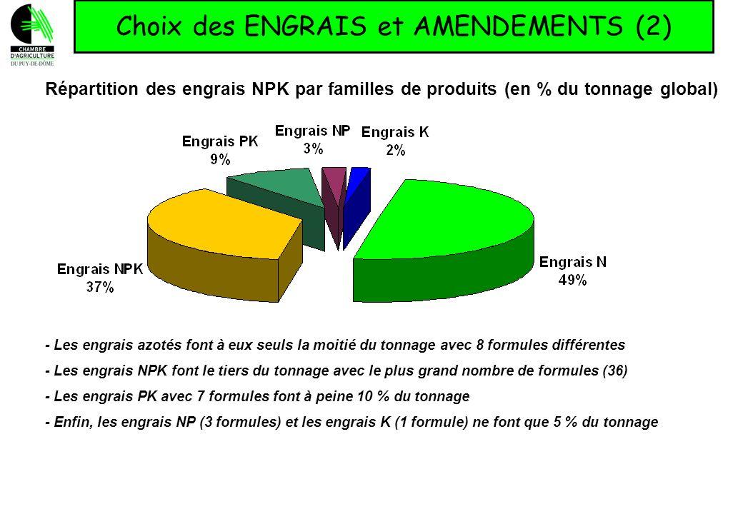 Choix des ENGRAIS et AMENDEMENTS (2)
