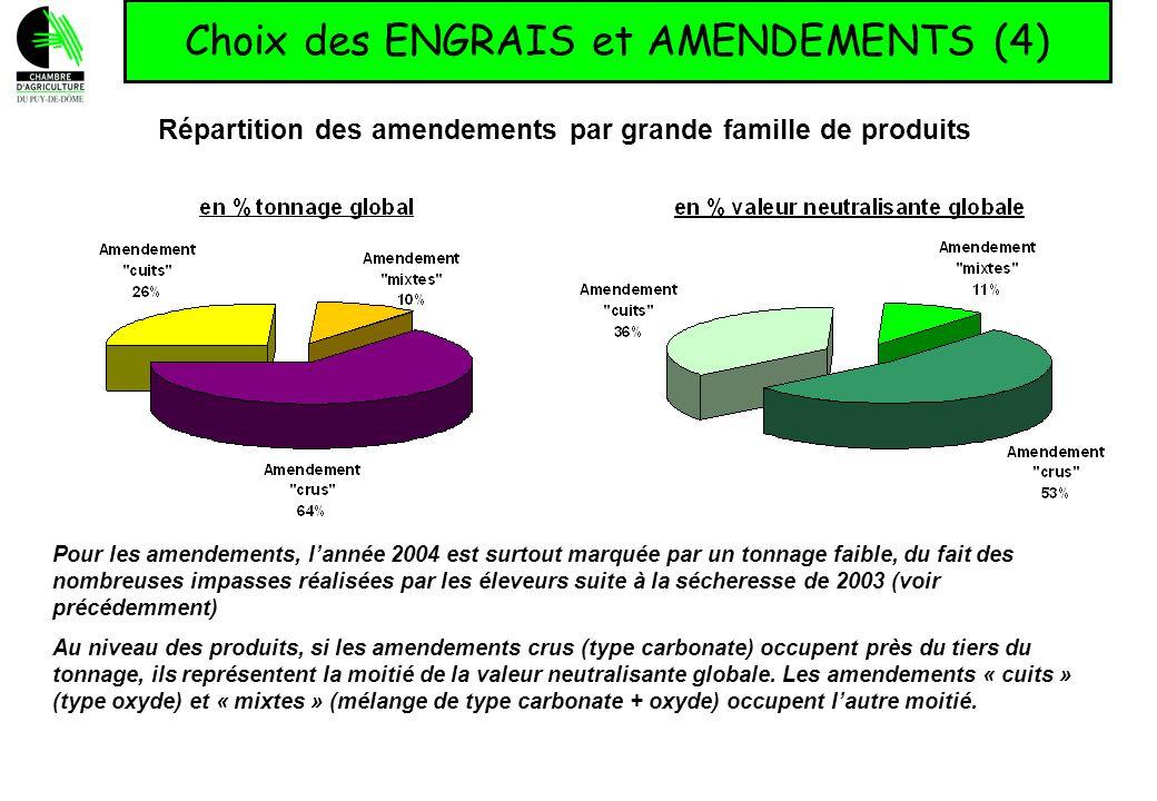 Répartition des amendements par grande famille de produits