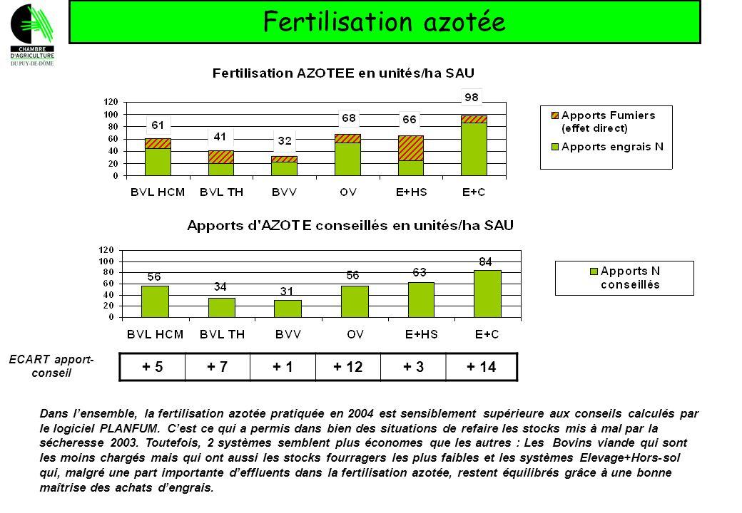 Fertilisation azotée + 5 + 7 + 1 + 12 + 3 + 14