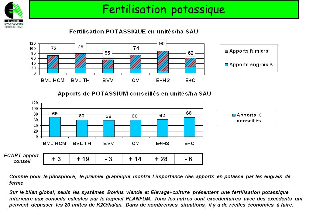 Fertilisation potassique