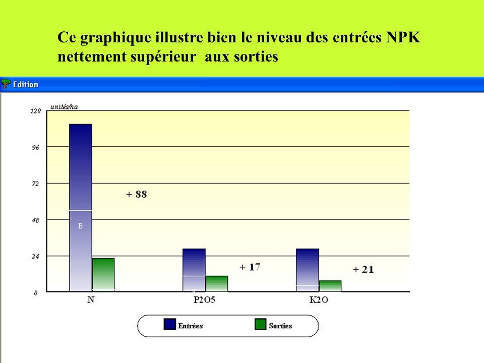 Ce graphique illustre bien le niveau des entrées NPK nettement supérieur aux sorties
