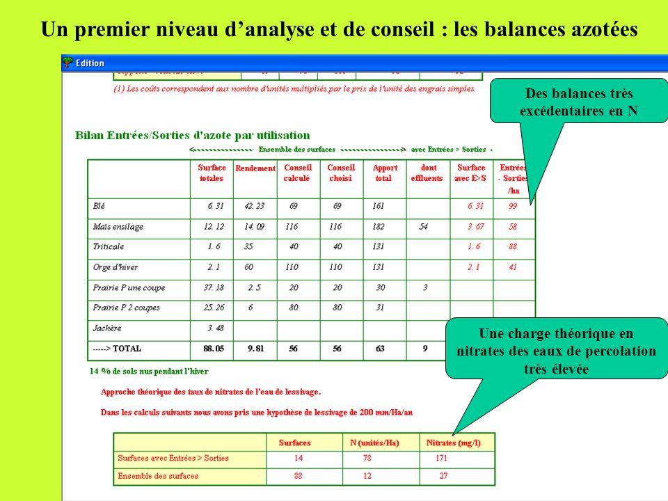 Un premier niveau d'analyse et de conseil : les balances azotées