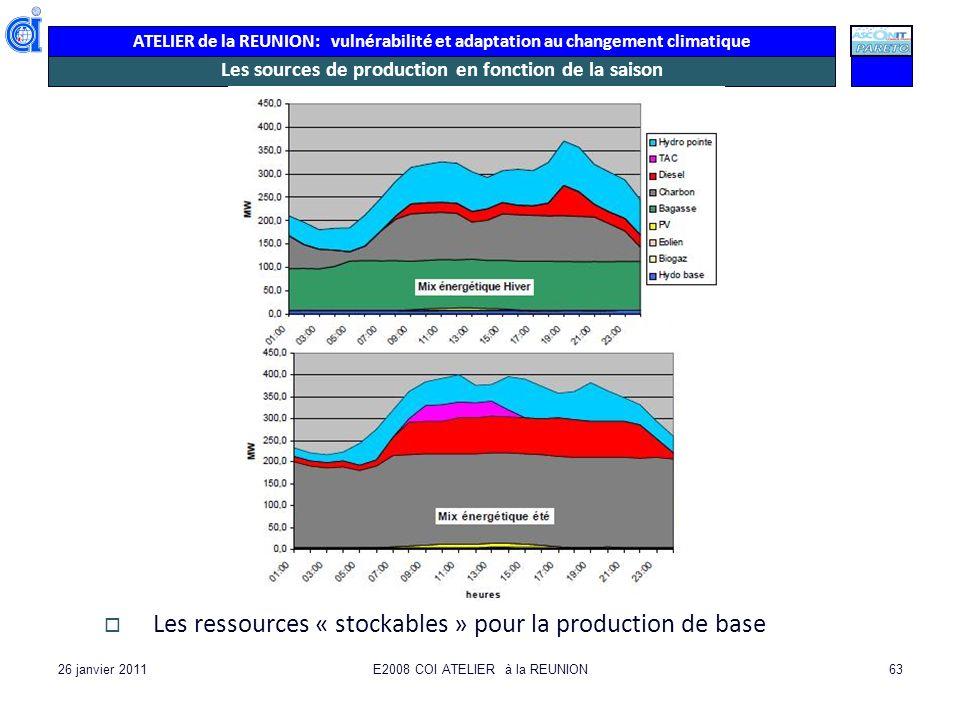 Les sources de production en fonction de la saison