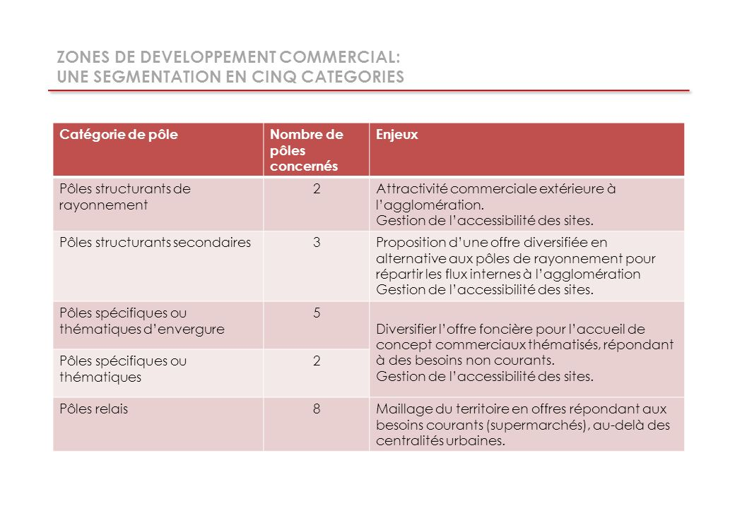 ZONES DE DEVELOPPEMENT COMMERCIAL: UNE SEGMENTATION EN CINQ CATEGORIES