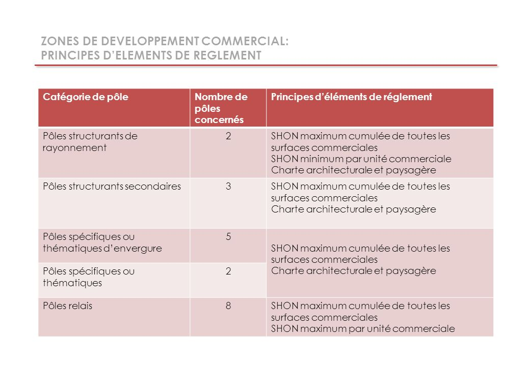 ZONES DE DEVELOPPEMENT COMMERCIAL: PRINCIPES D'ELEMENTS DE REGLEMENT