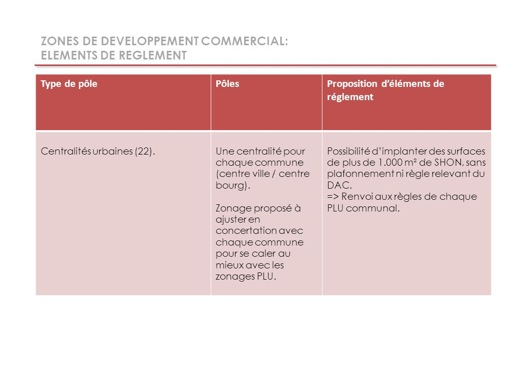 ZONES DE DEVELOPPEMENT COMMERCIAL: ELEMENTS DE REGLEMENT