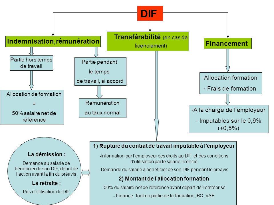 DIF Transférabilité (en cas de licenciement)