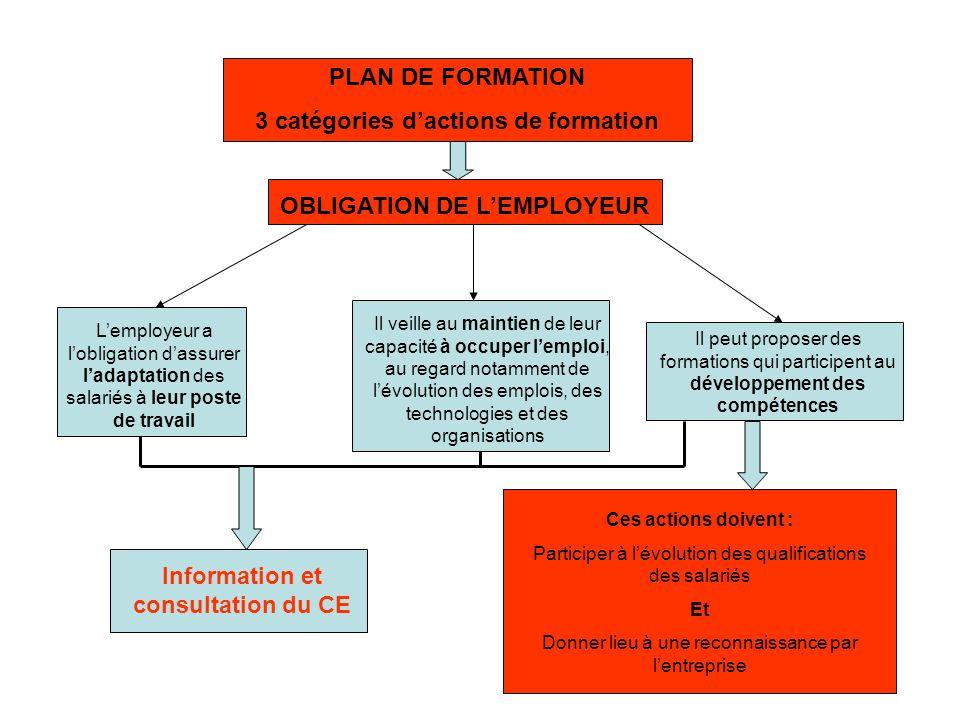 3 catégories d'actions de formation