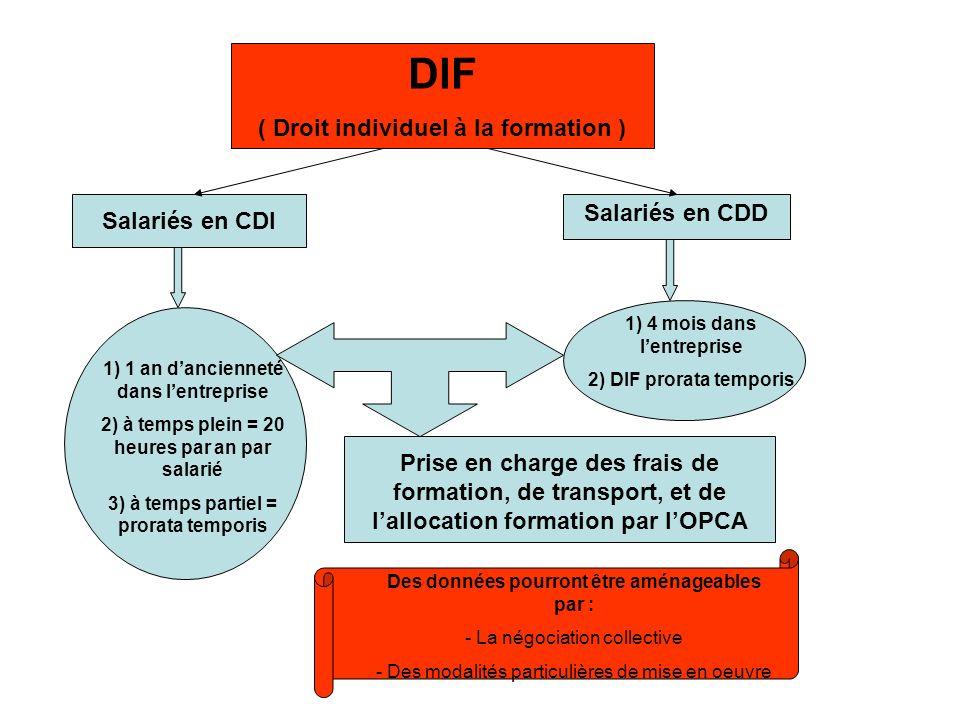 DIF ( Droit individuel à la formation ) Salariés en CDD