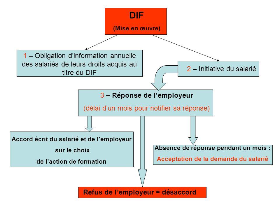 DIF (Mise en œuvre) 1 – Obligation d'information annuelle des salariés de leurs droits acquis au titre du DIF.